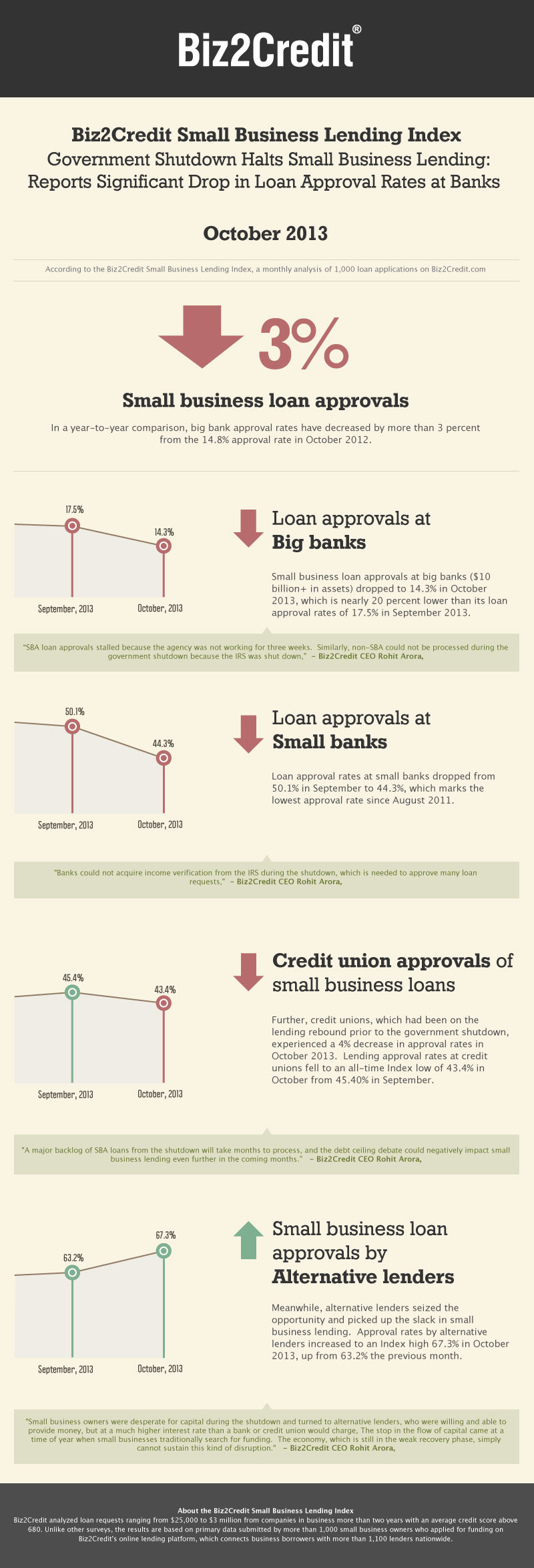 Oct 2013 Lending Index Infographic
