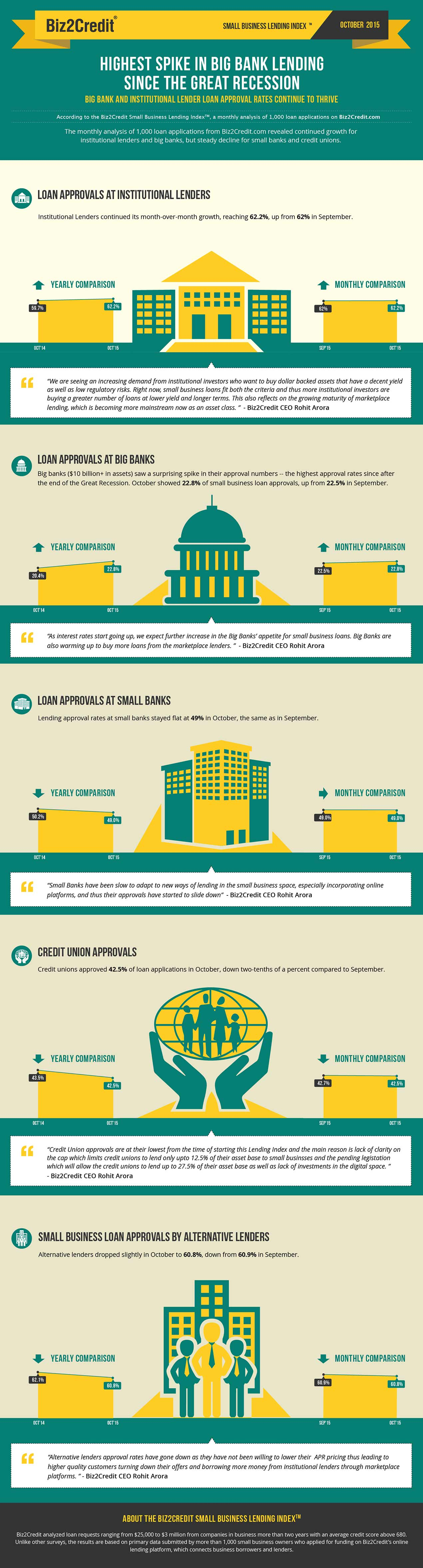 Oct 15 Lending Index Infographic