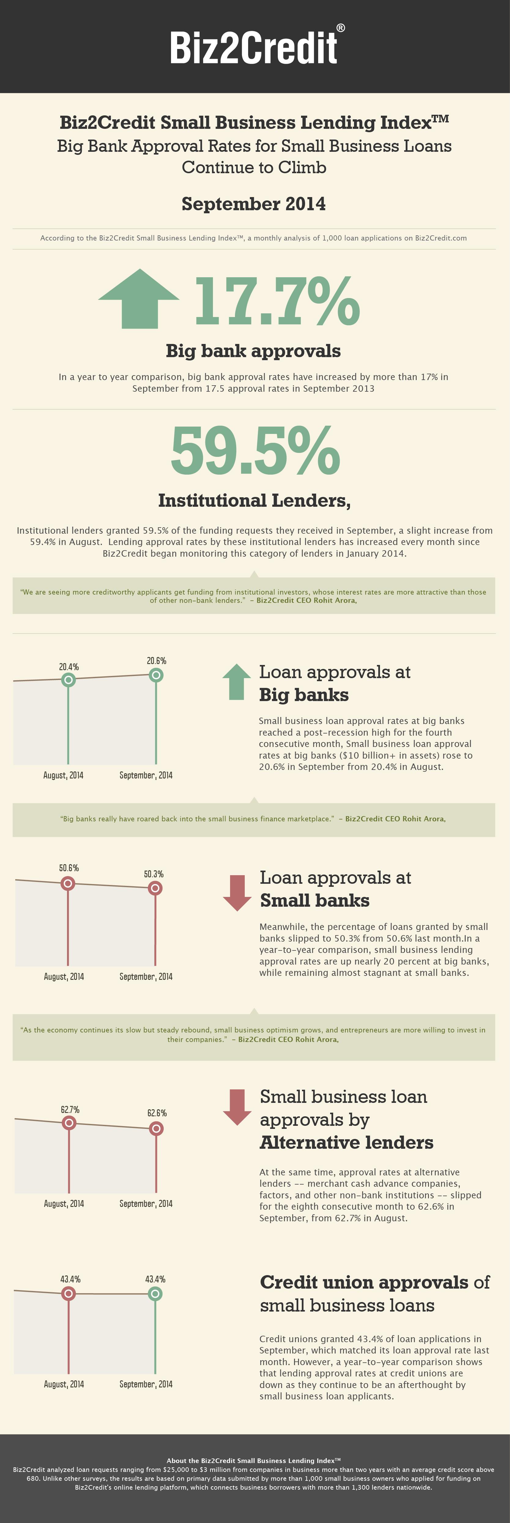 sept14 Lending Index Infographic