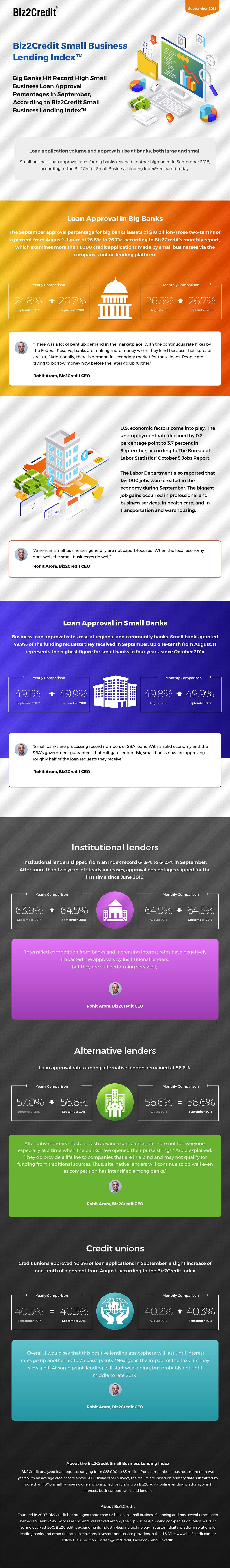september18 Lending Index Infographic