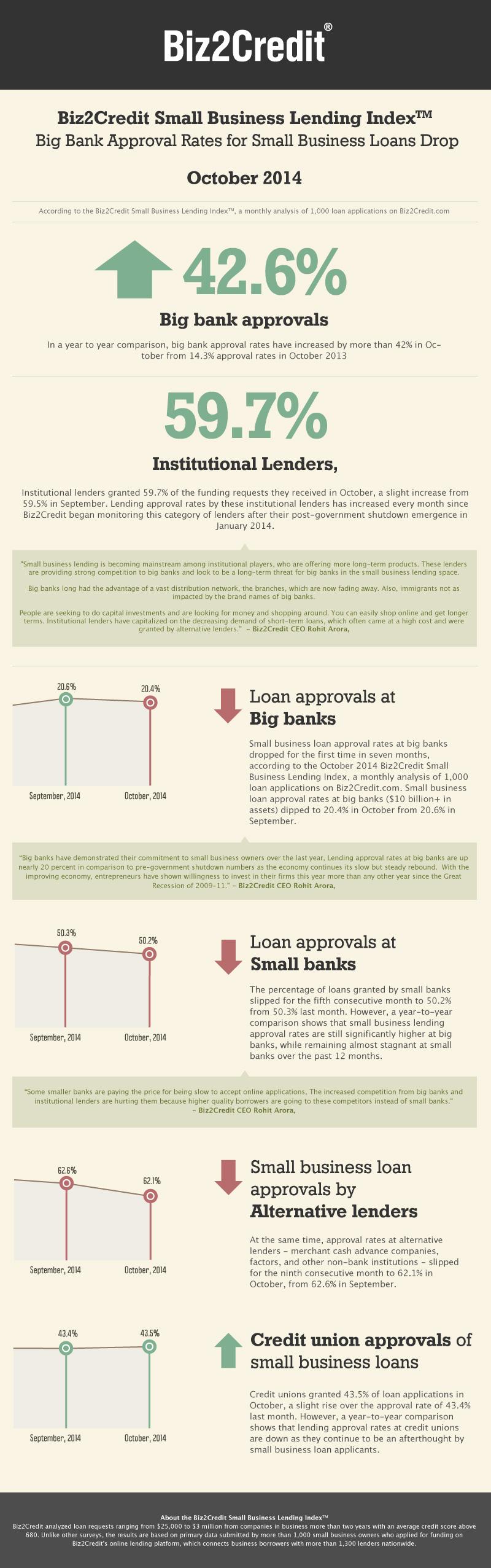 oct14 Lending Index Infographic