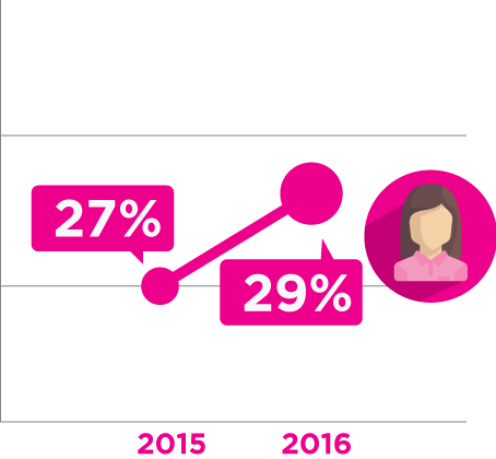 Registrations on Biz2Credit.com came from female entrepreneurs