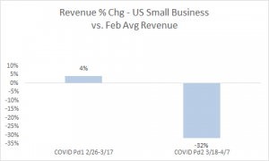 revenue chg- US small business