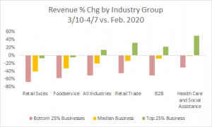 revenue chg by industry group