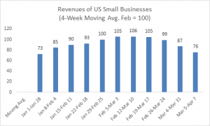 revenues of US small businesses