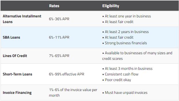 summary table Working Capital Loans